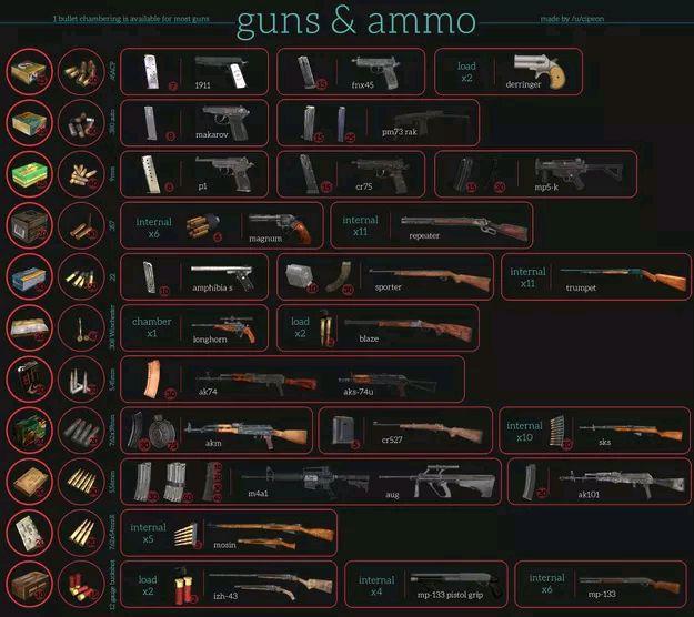 迷你DAYZ枪械大全 枪械子弹对比端游差多少?[多图]