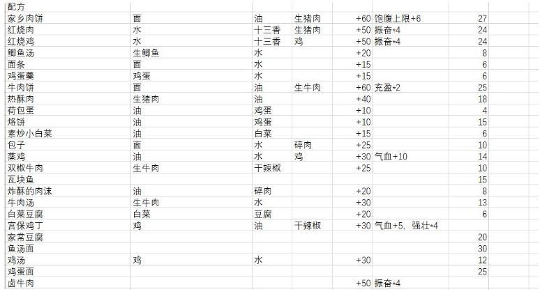 江湖余生食物配方大全 所有食物配方一览[多图]